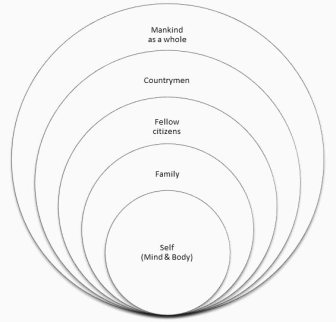 hierocles-concentric-circles.jpg